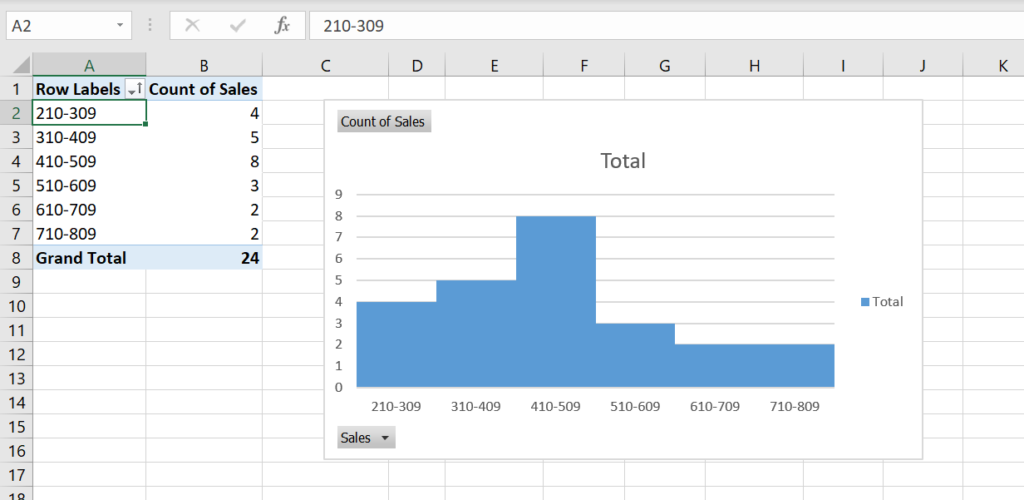 Image 15. The histogram sorted ascending by sales intervals