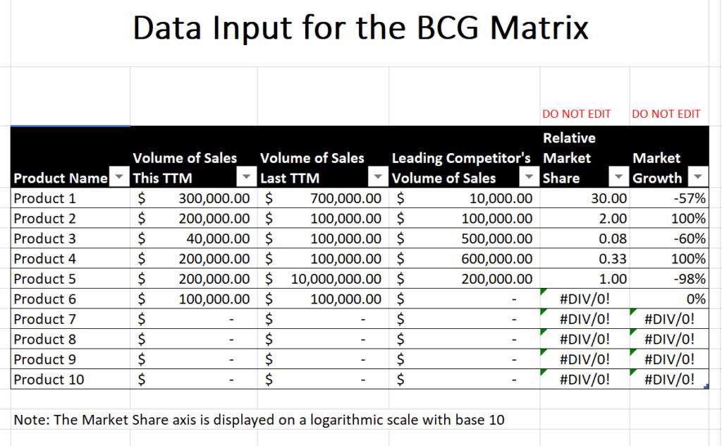 boston matrix data input